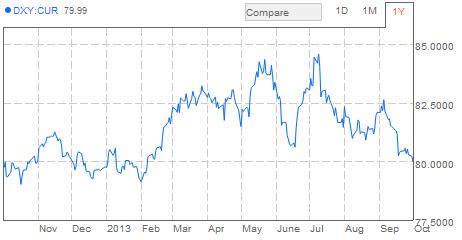 dollarindex-1okt-2013