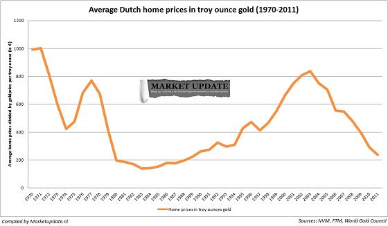 Nederlandse huizenprijzen in goud