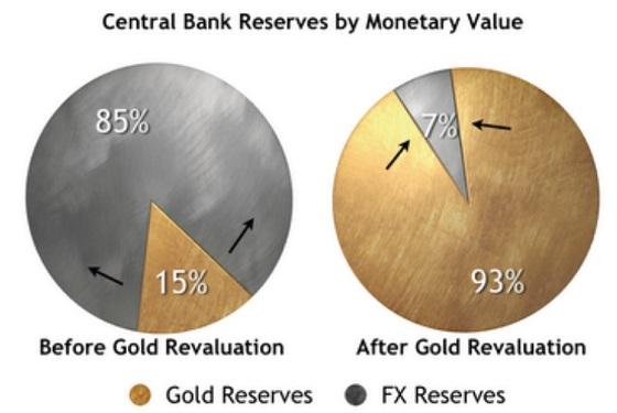 freegold-revaluation
