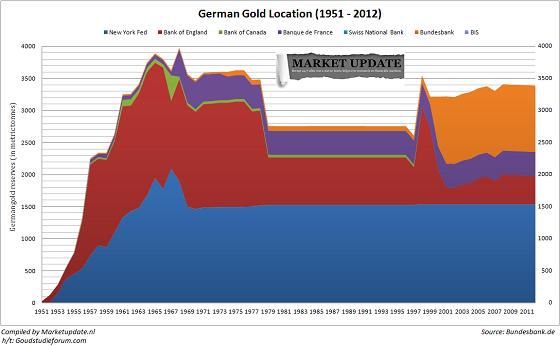 Ontwikkeling Duitse goudvoorraad sinds 1951