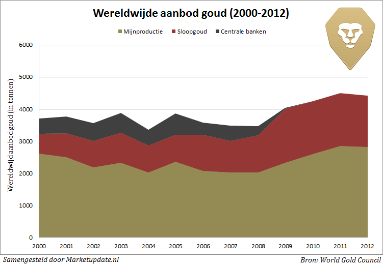 Wereldwijde aanbod goud sinds 2000