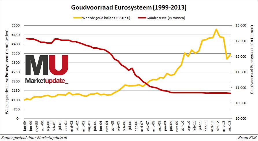 Goudvoorraad Eurosysteem