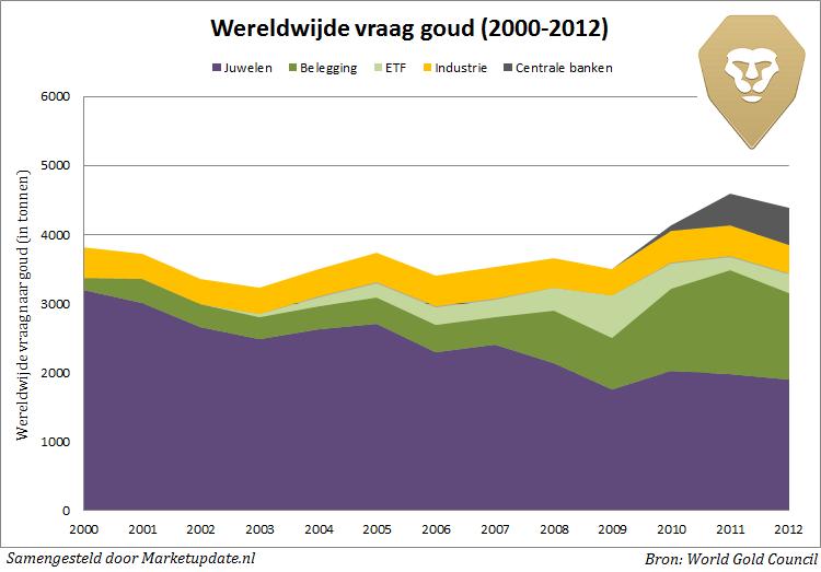Wereldwijde aanbod goud vanaf 2000
