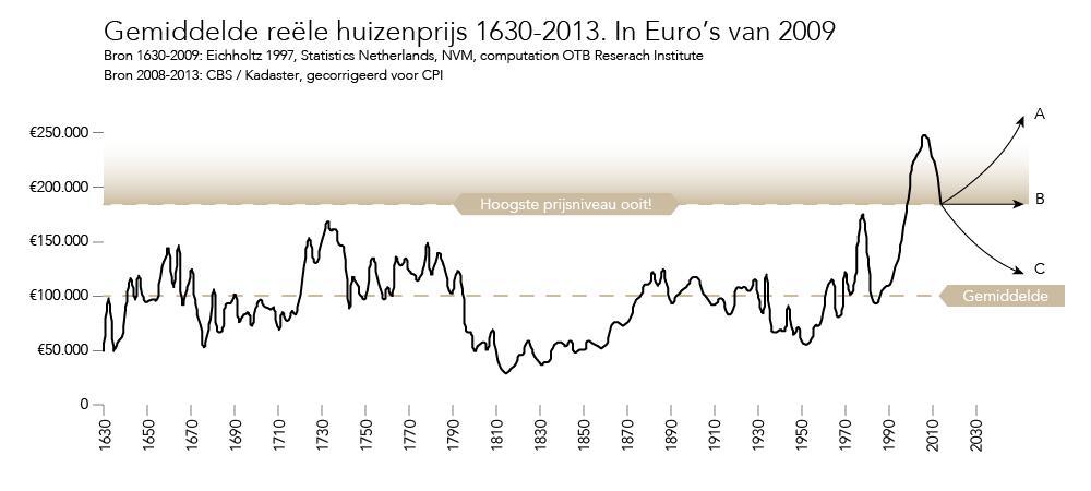 Huizenprijzen in Nederland vanaf 1630