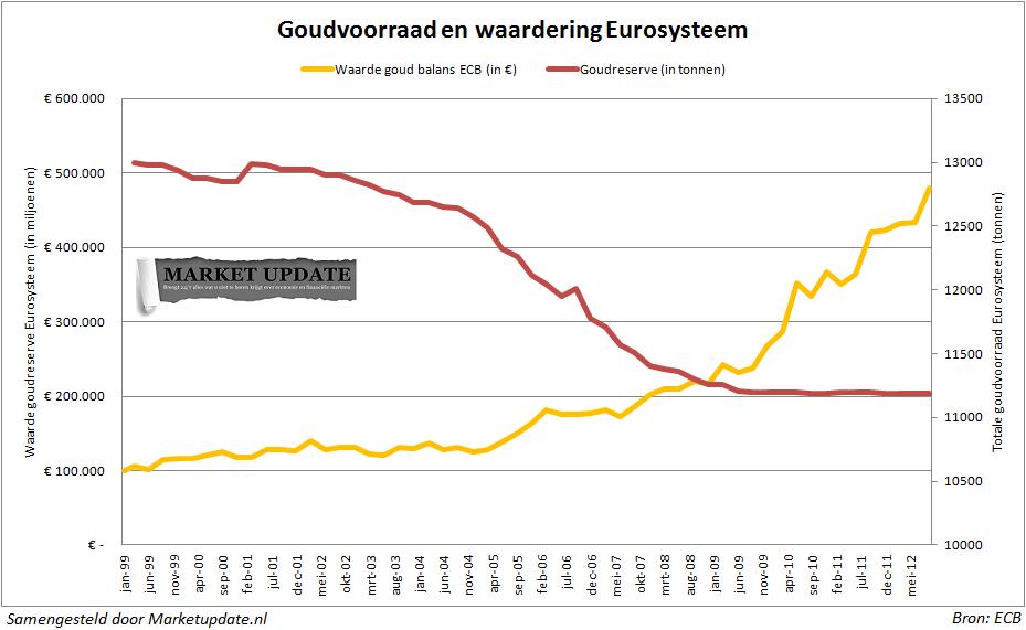 Goudvoorraad en goudwaarde Eurosysteem sinds 1999