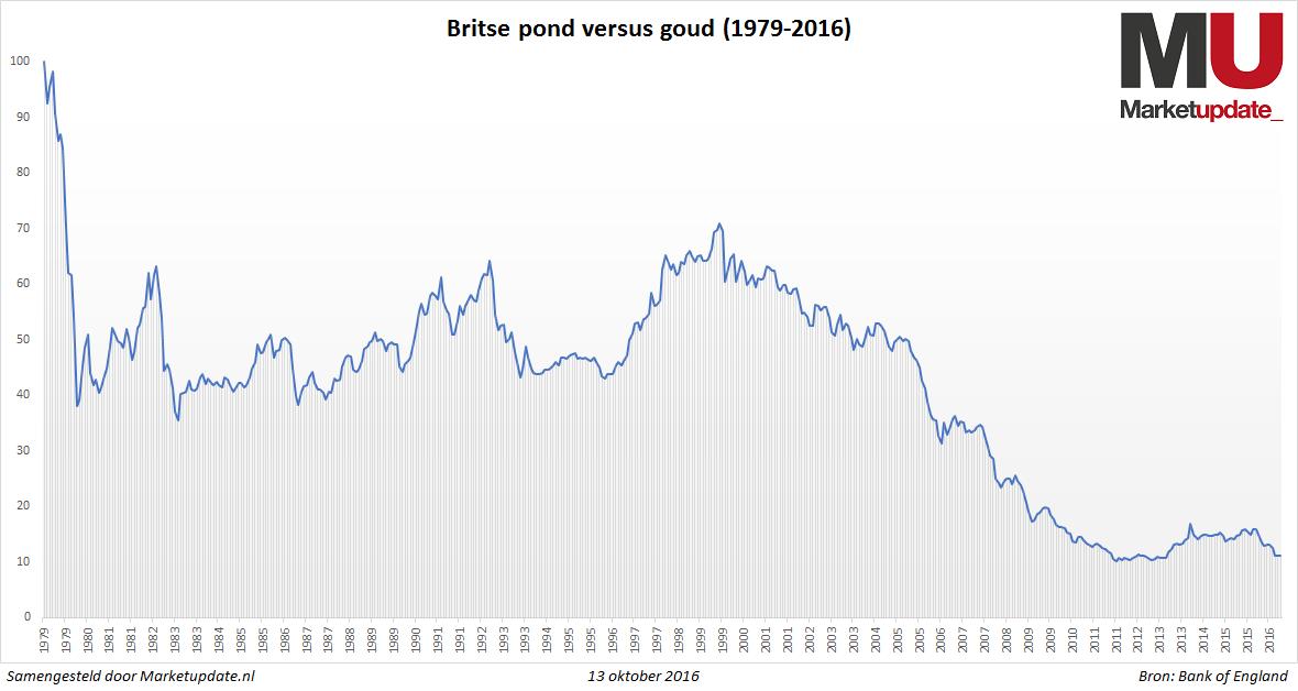 britse-pond-goud