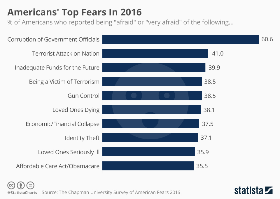 chartoftheday_6353_americans_top_fears_in_2016_n