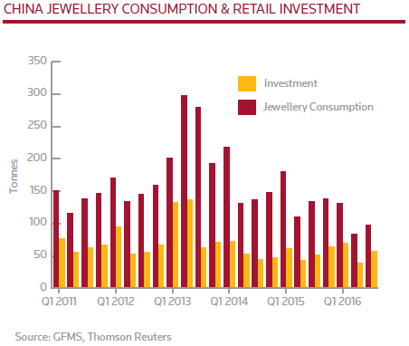 china-jewelry-consumption-gfms