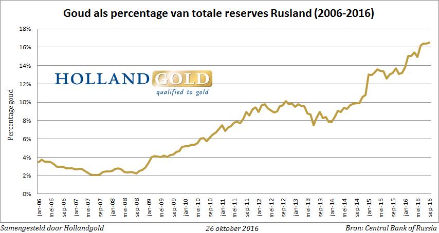 gold-percentage-sept16