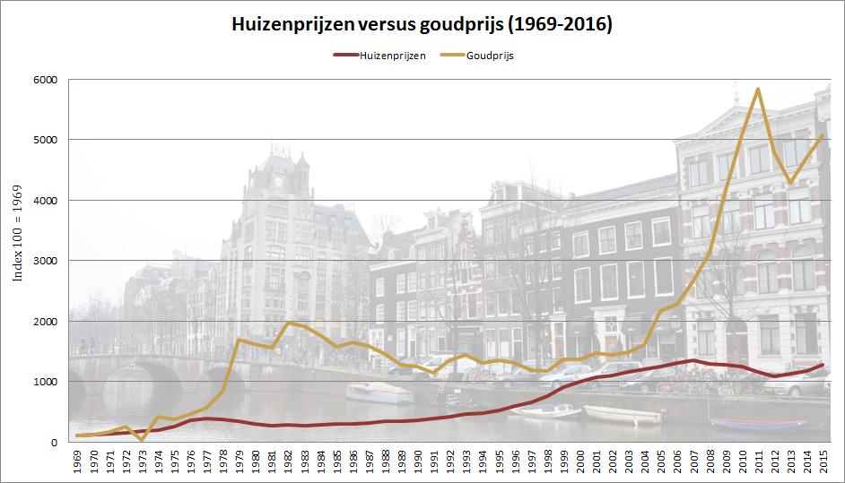 huizenprijzen-goud-grafiek-gs
