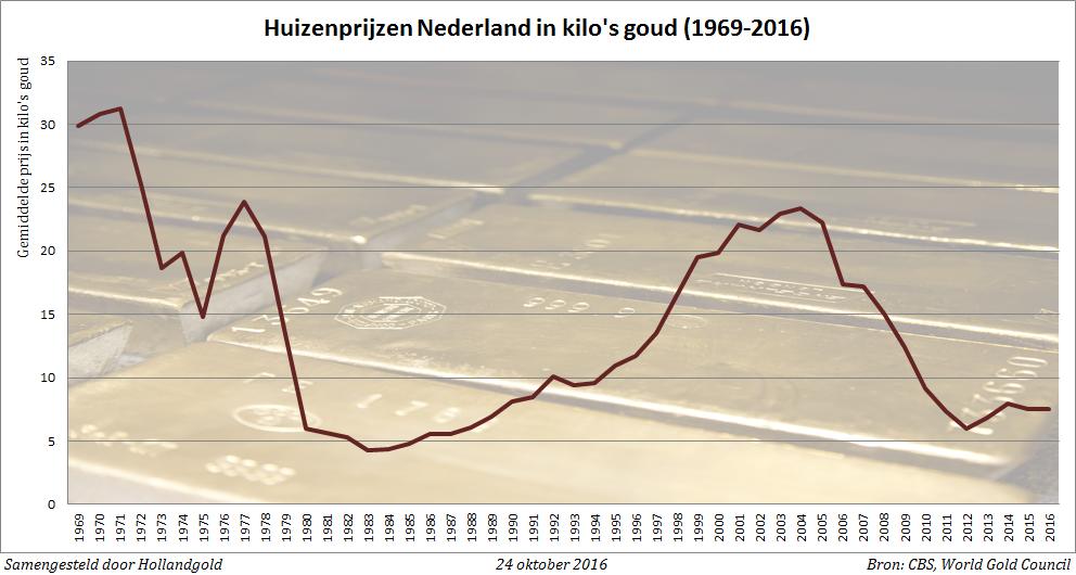huizenprijzen-nederland-goud