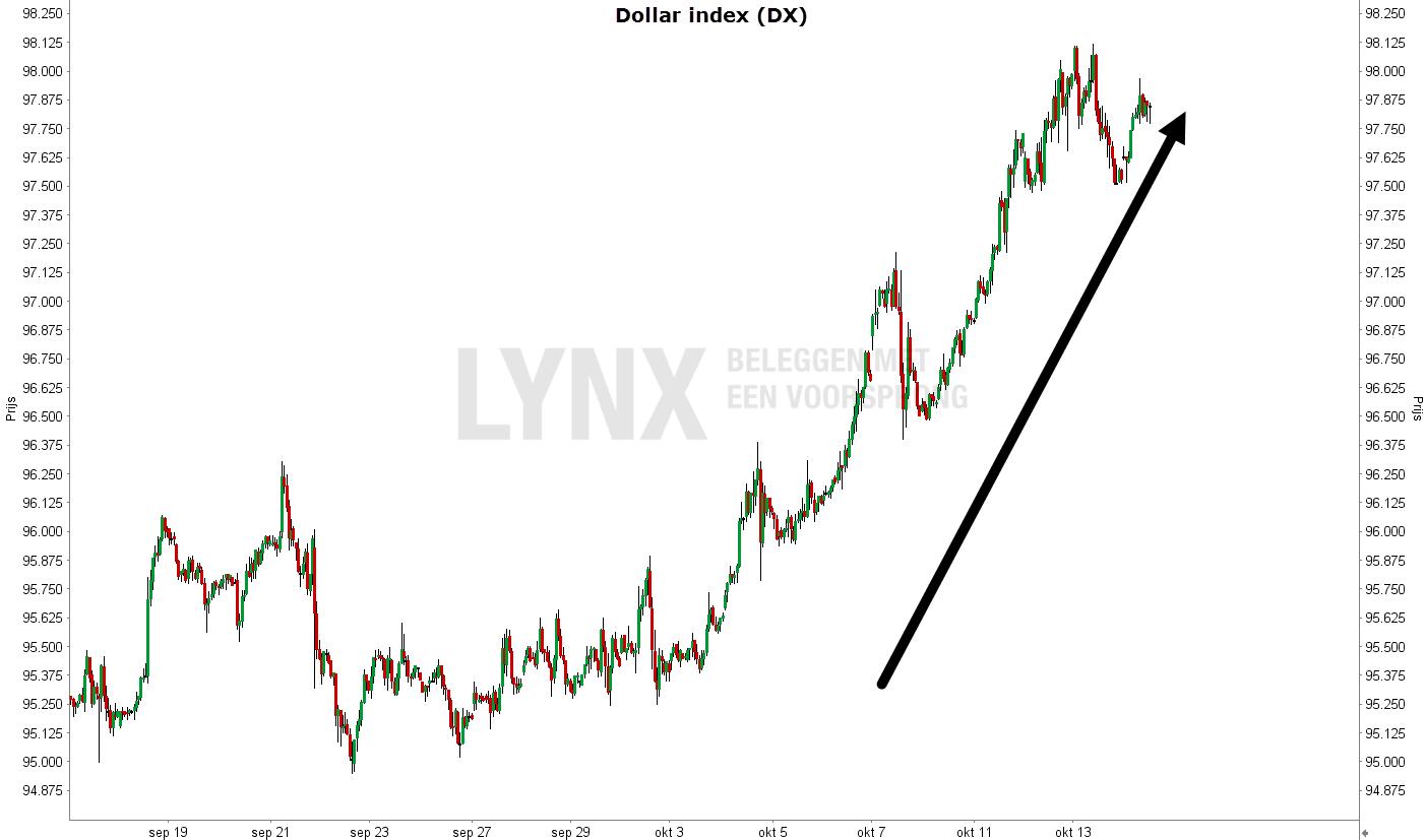 lynx-dollarindex
