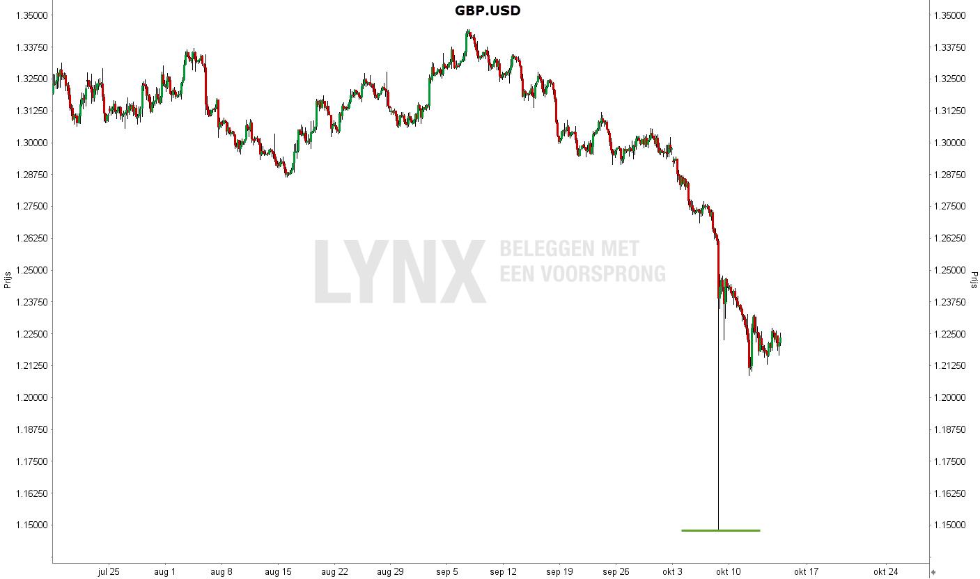lynx-gbp