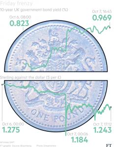 pound-bond-yield