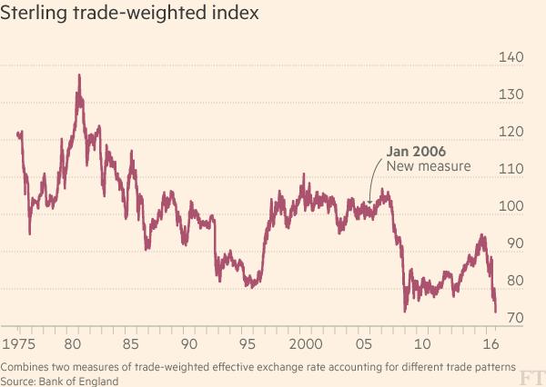 pound-trade-weighted-index