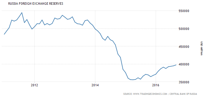 russia-foreign-exchange-reserves