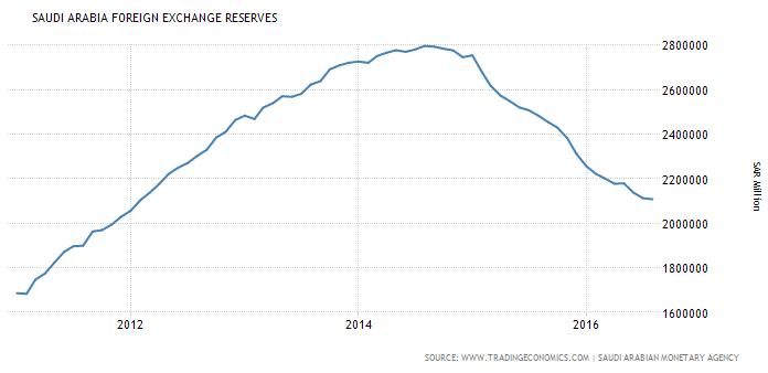 saudi-arabia-foreign-exchange-reserves