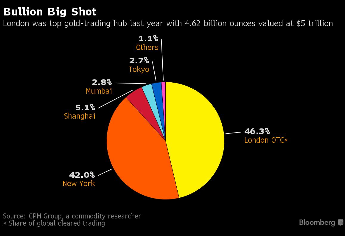 world-gold-market