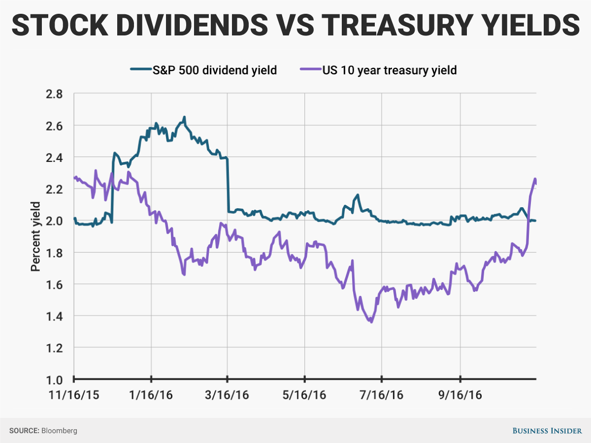 10-year-vs-spx-dividend
