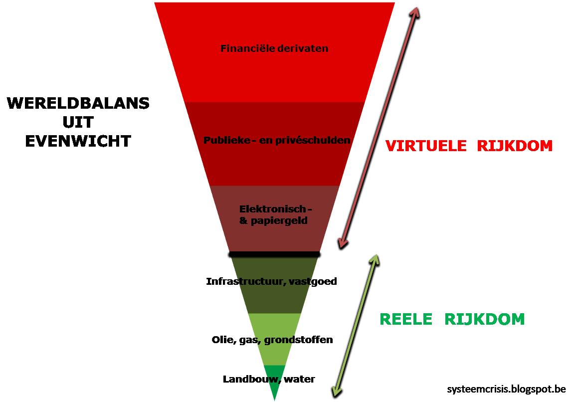wereldbalansgrafiek