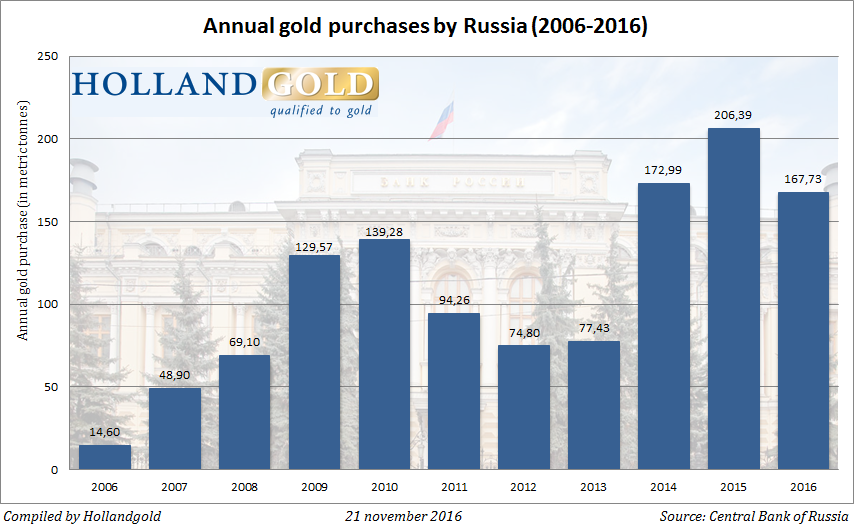 annual-gold-purchases-russia-oct16