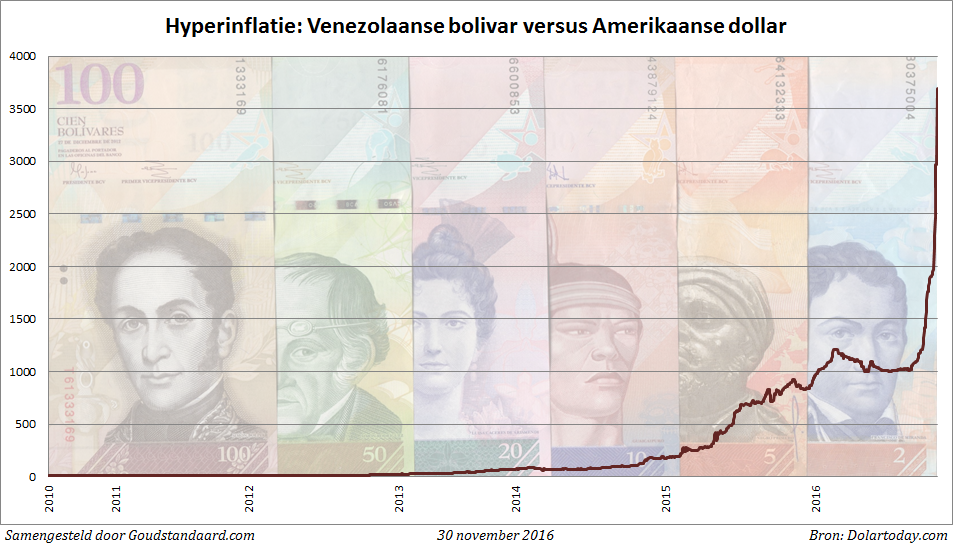 bolivar-dollar-grafiek