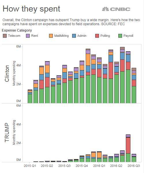 budget-clinton-trump