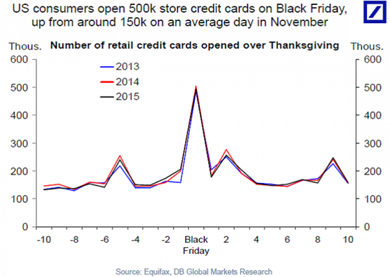 creditcards-black-friday