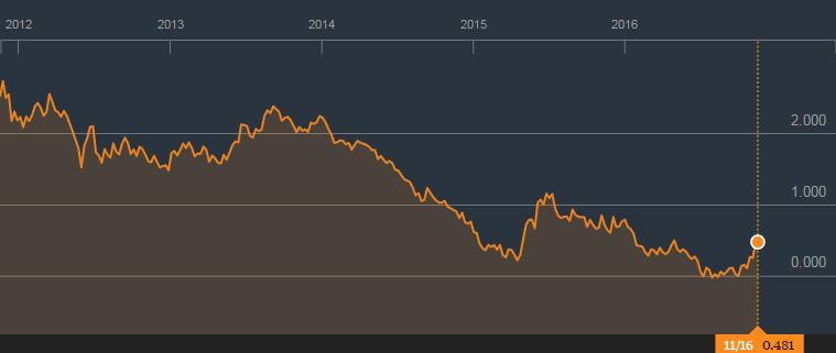 dutch-bond-yield-10yr
