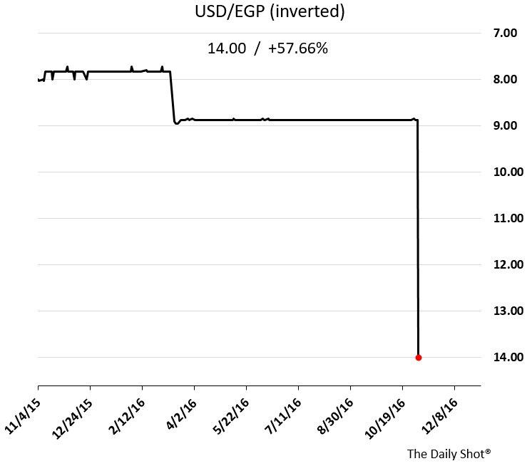 egypt-pound-devaluation