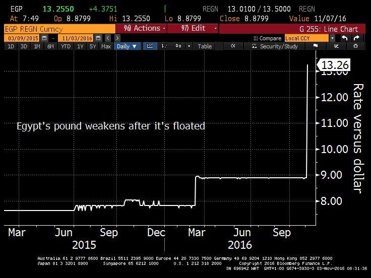 egypt-pound-exchangerate