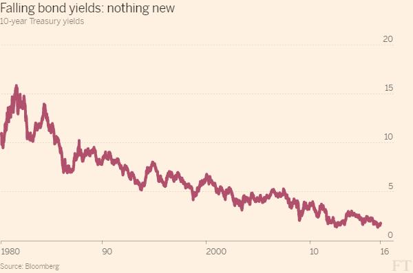 falling-yields