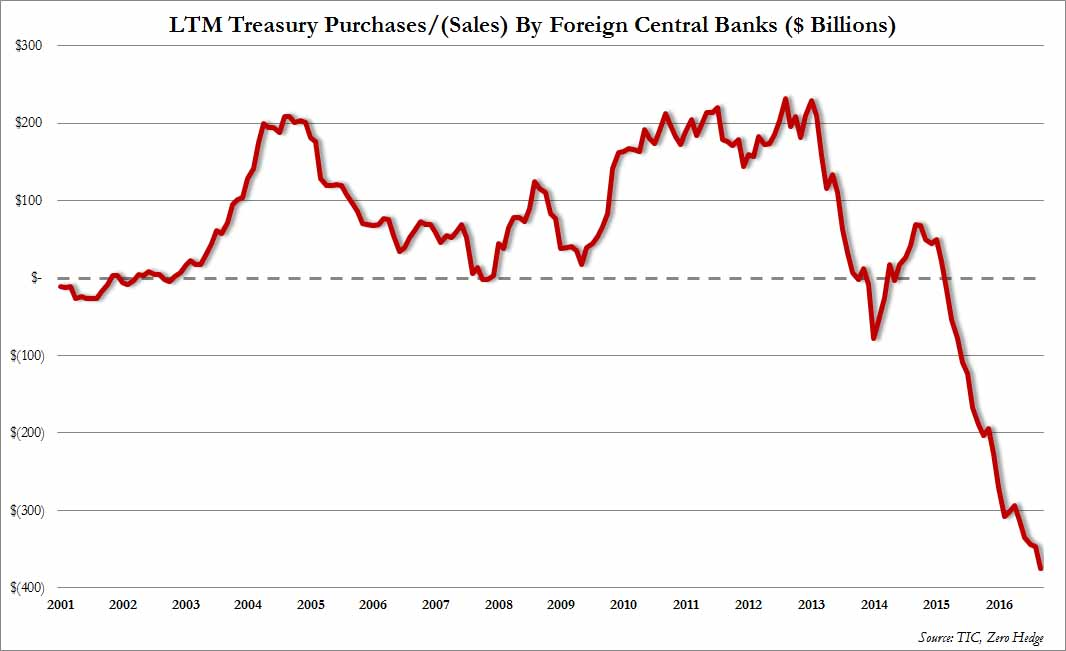 foreign-central-banks-treasury-holdings