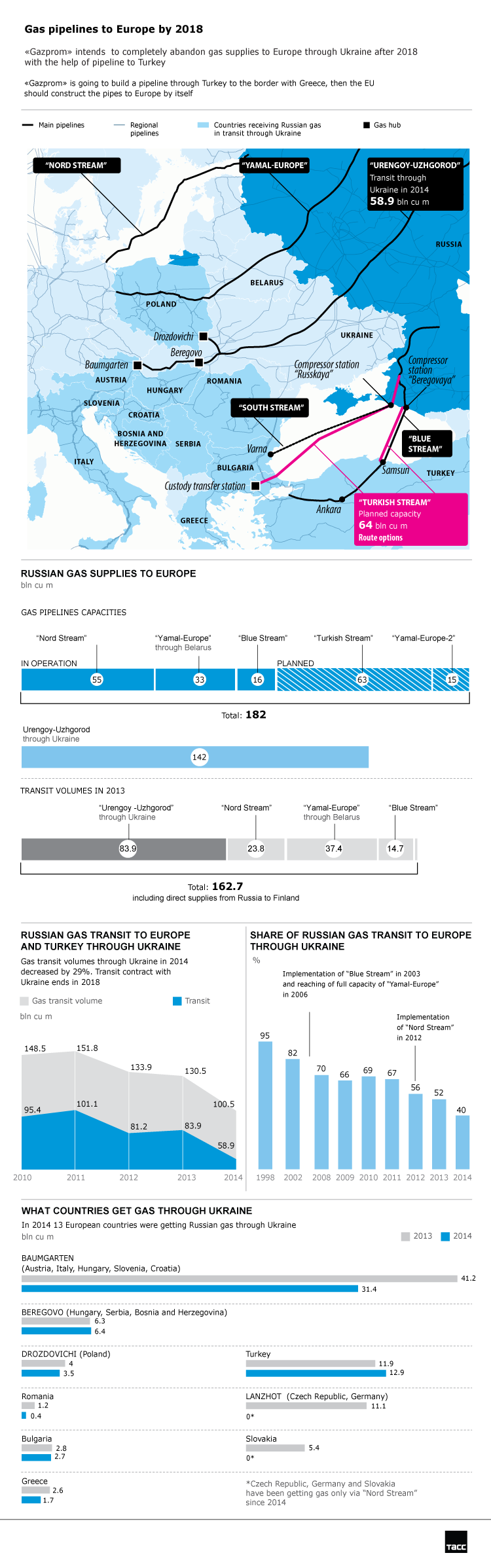 gazprom-aardgas-infographic