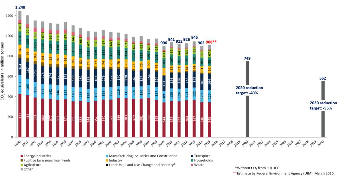 german-greenhouse-gas-emissions