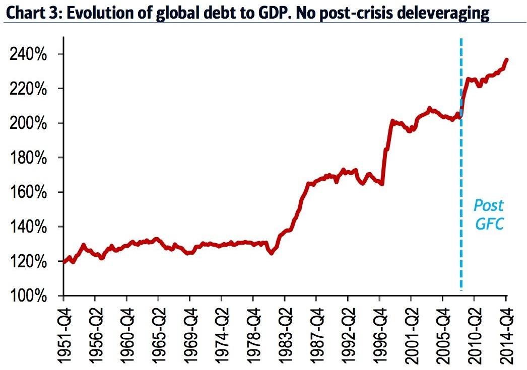 global-debt-gdp