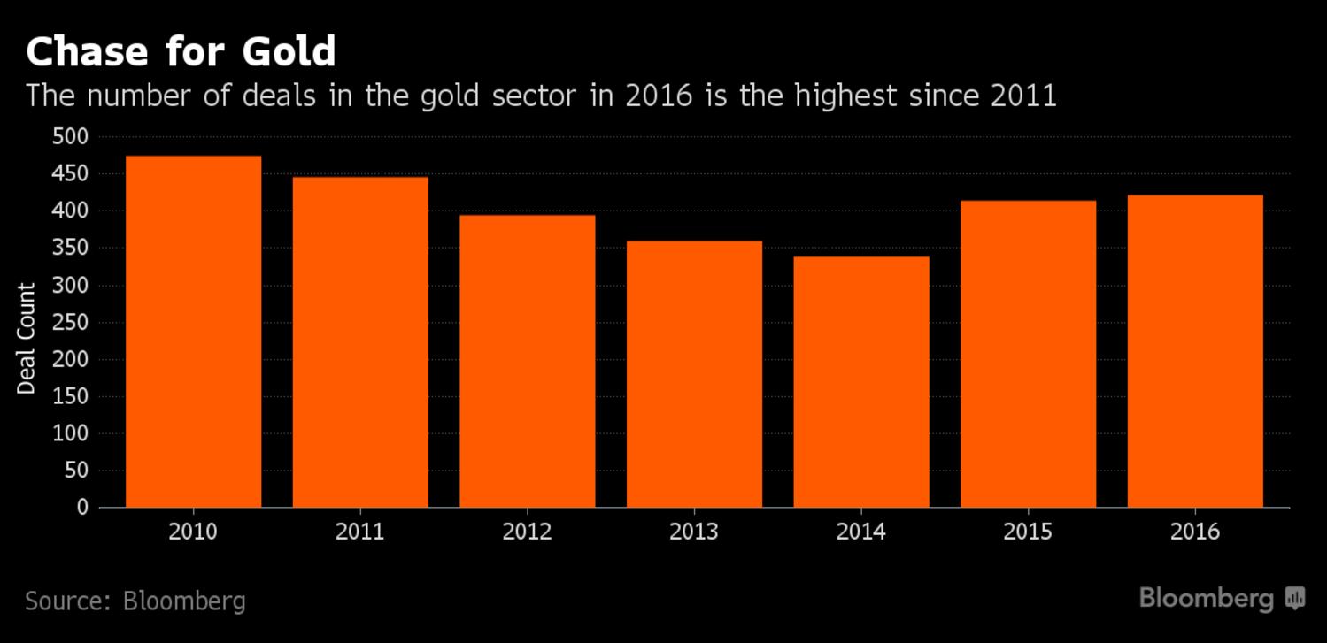 gold-deals-bbg
