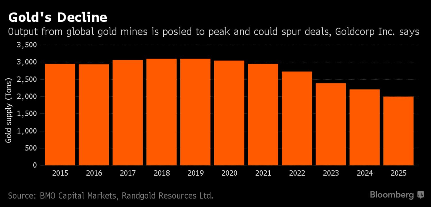 gold-production-decline-bbg