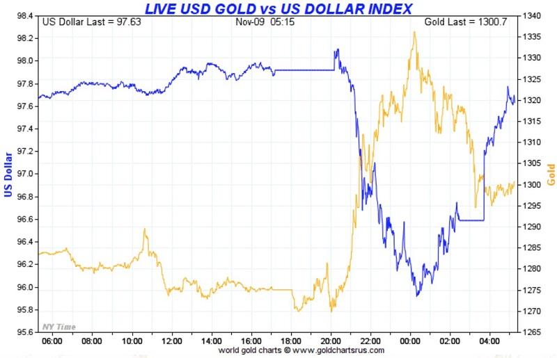 gold-usdx