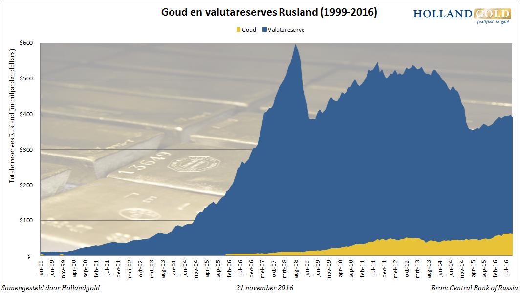 goud-valutareserves-rusland-okt16