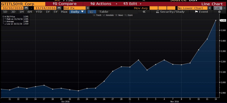 italy-bond-yeild-50-yr