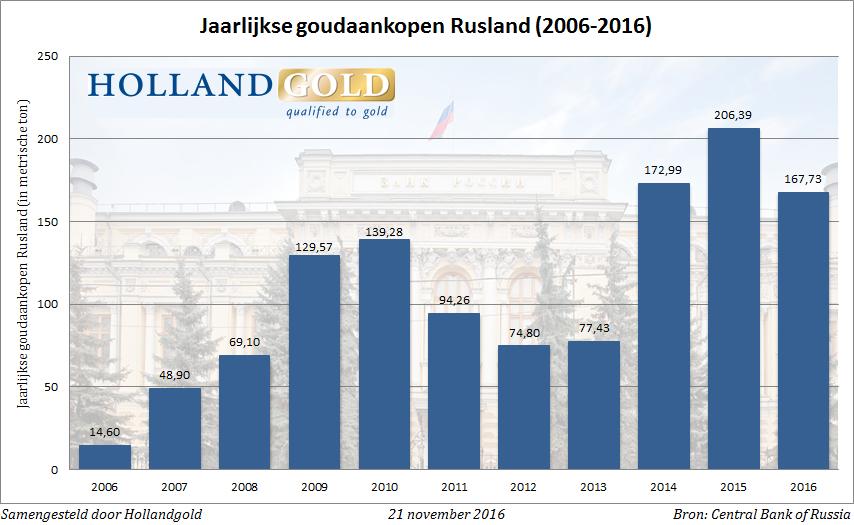 jaarlijkse-goudaankopen-okt16