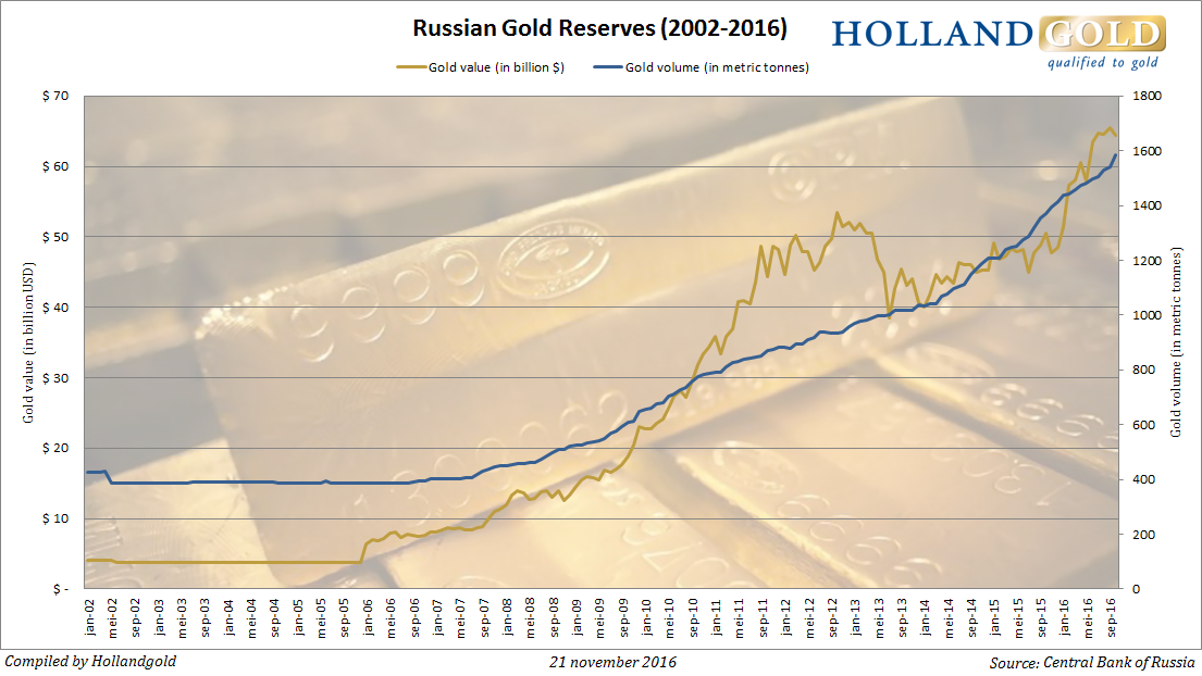 Russia adds 40 tonnes to gold reserves marketupdate russian gold reserves quadrupled since 2006 gumiabroncs Image collections