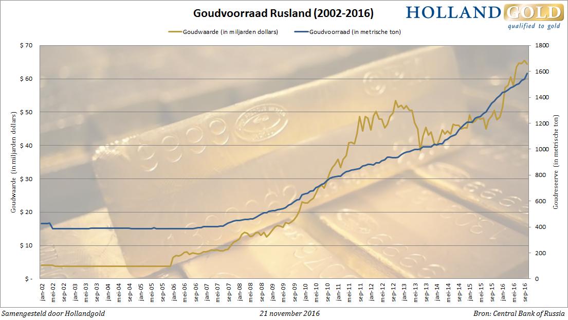 russia-gold-reserves-okt16