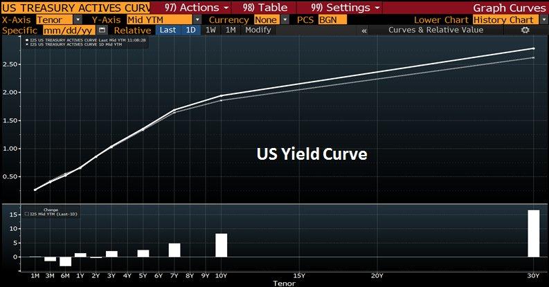 yield-curve-treasuries
