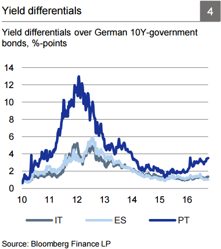 yield-differences