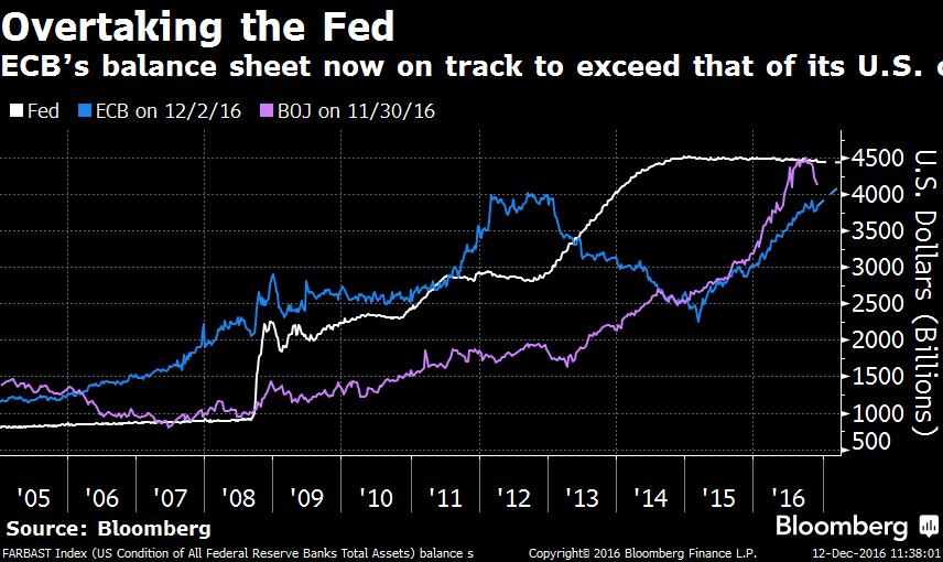 balance-sheet-central-banks