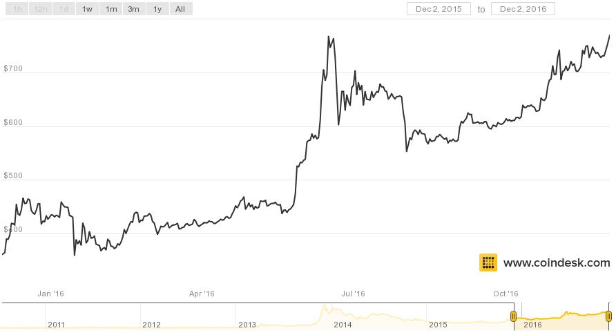 bitcoin-price-2016