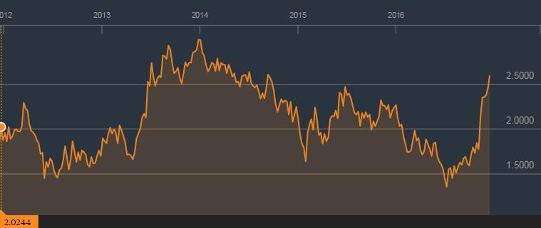bloomberg-us-bond-yield-10yr