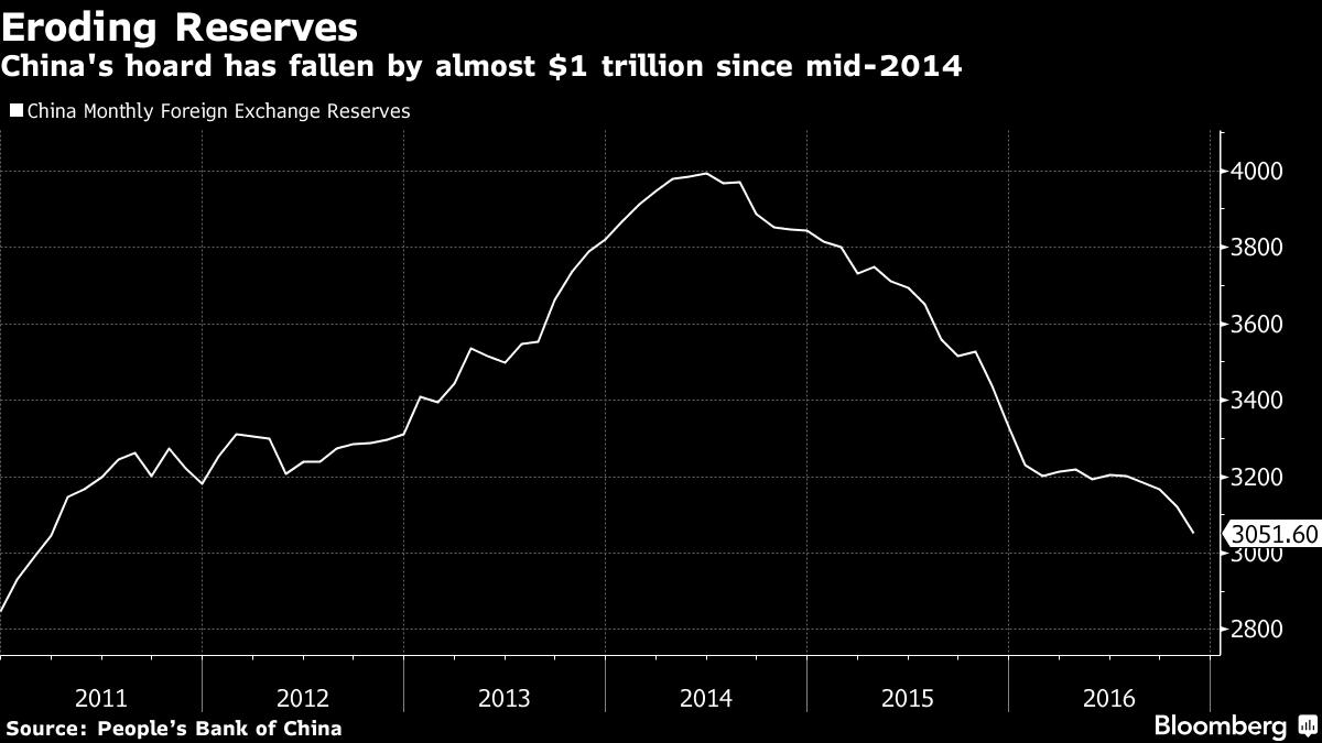 china-valutareserves-nov16